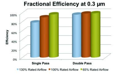 ESP Efficiency Spec