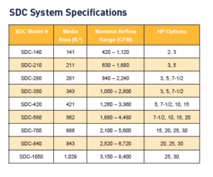 SDC Specification