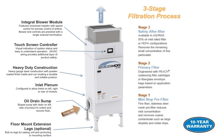 3-Stage Filtration Diagram